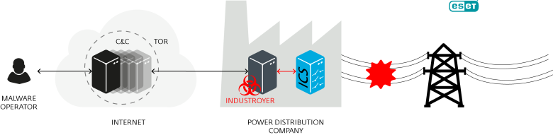 industroyer_operation-1