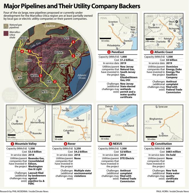 major pipelines